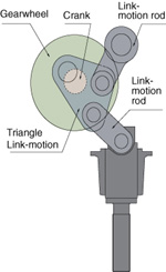 link motion drive technology - Stamtec